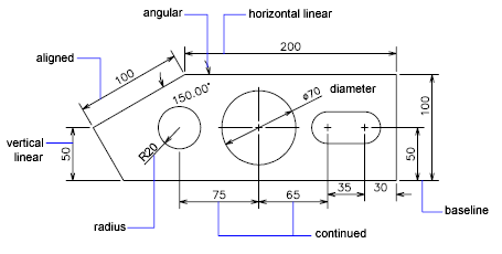 Overview of Dimensioning