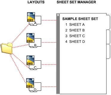 AutoCAD 2010 User Documentation: Quick Start for Sheet Sets