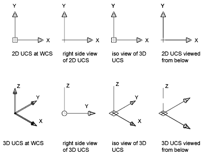 Vectors in the direction of axis  Physics Forums