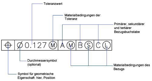 Mass Form Und Lagetoleranzen Iso Gps Vertiefungsseminar