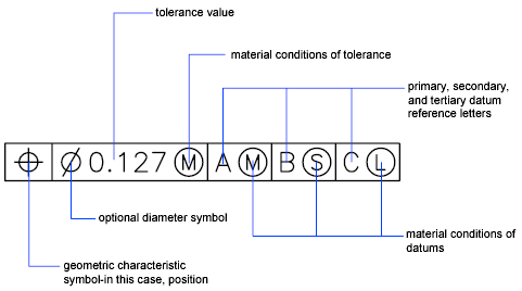 Users Guide Overview Of Geometric Tolerances