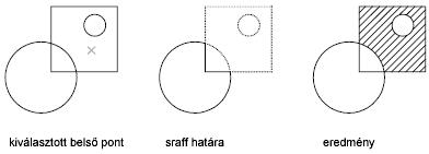 Objektum, SmartPart csere, egyes elhelyezés cseréje