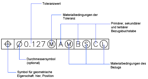Berblick ber geometrische toleranzen for Din 18202 tabelle 3