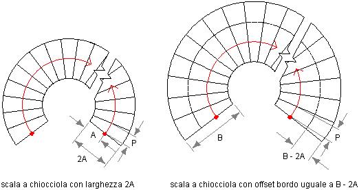 Creazione di una scala a chiocciola con impostazioni for Scala a chiocciola di 5 piedi