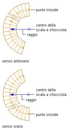 Creazione di una scala a chiocciola con impostazioni for Quadrato della scala a chiocciola