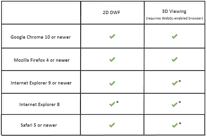 Autodesk Buzzsaw web: Browser Requirements for 2D and 3D Viewing