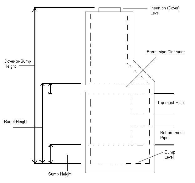 Difference Between Inlet And Catch Basin