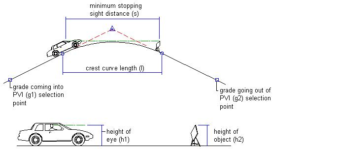 Vertical Curve Design