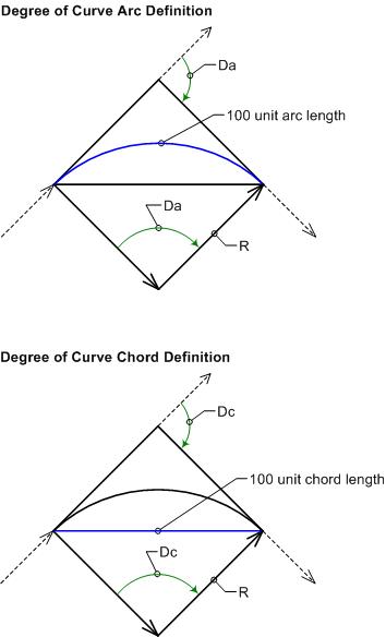 AutoCAD Civil 3D User\'s Guide: Curve Calculator Dialog Box