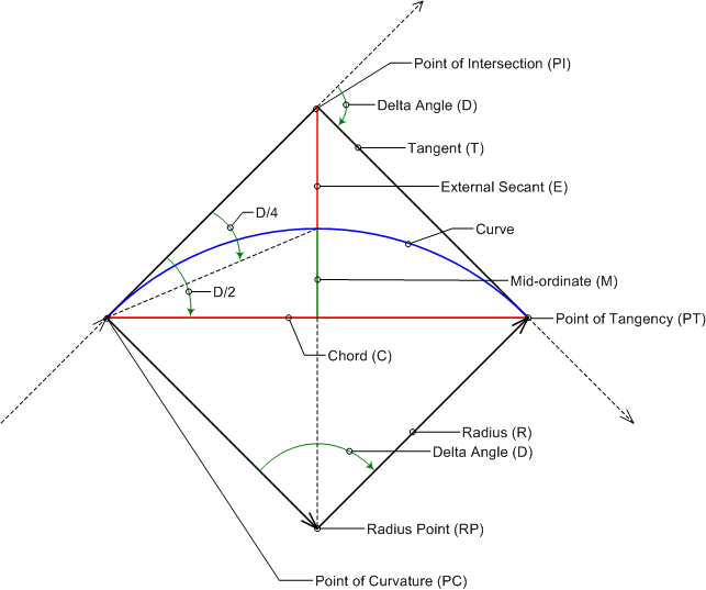 Curve calculator dialog box