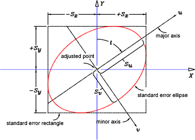 how to draw an ellipse in autocad