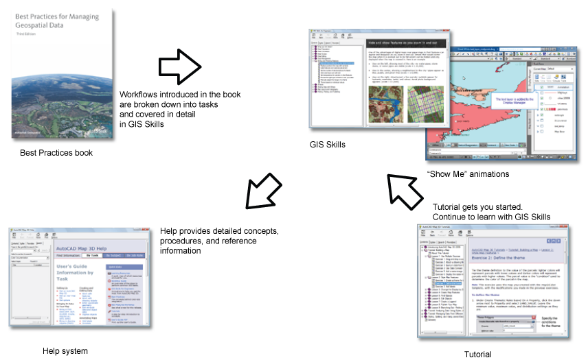 GIS Skills for Engineers: Other learning resources
