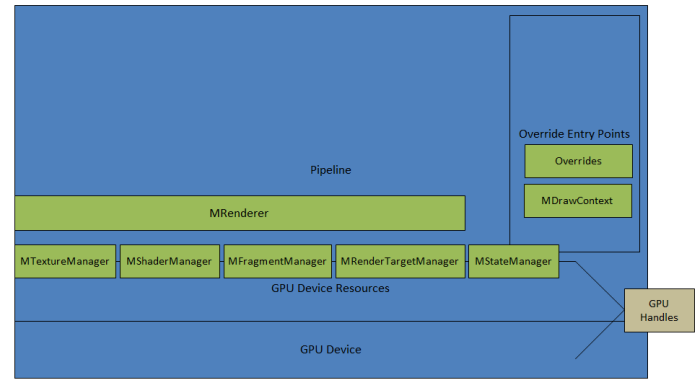 Autodesk Maya API Documentation: 3 2 The Renderer