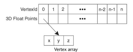 Autodesk Maya API Documentation: How polygons are handled