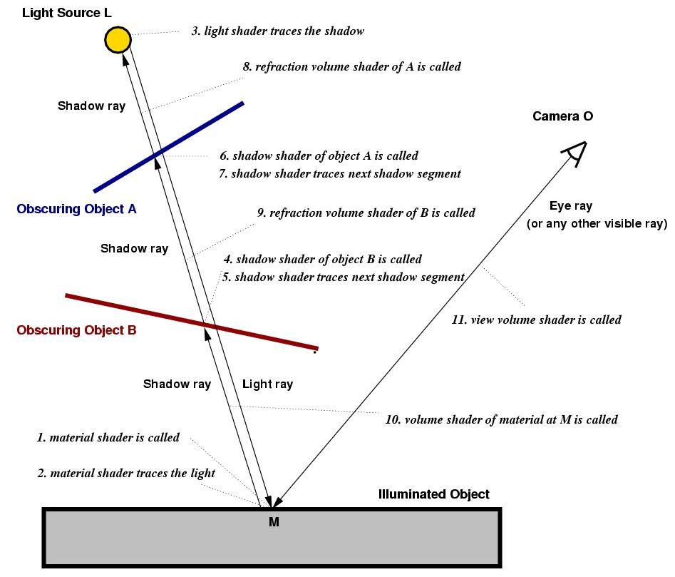 Light Ray Diagram
